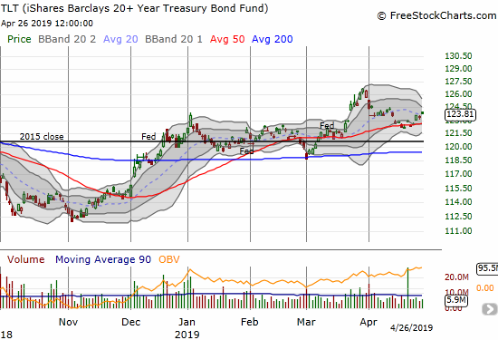 The iShares 20+ Year Treasury Bond ETF (TLT) held 50DMA support and closed the week with follow-through.