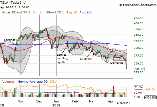 Tesla (TSLA) has now confirmed 50 and 20DMA downtrending resistance. The stock closed at a 27-month low in the wake of a poorly received earnings report.