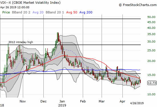The volatility index (VIX) showed hints of strength but the faders went to work starting from the Thursday intraday high.