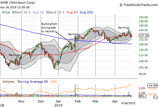 Whirlpool (WHR) gapped and crapped post-earnings and closed the week below its 50DMA.
