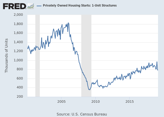 Housing starts marginally confirmed the sharp return to a downtrend from the latest peak.