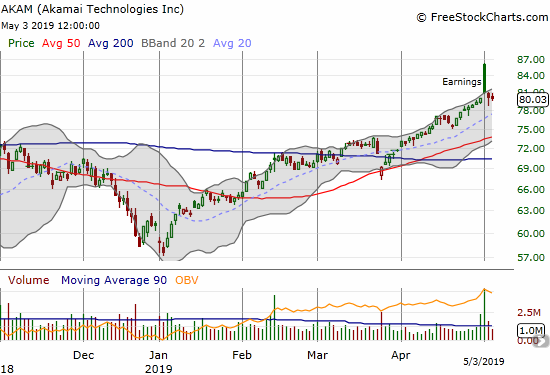 Akami (AKAM) soared as much as 7.6% post-earnings before sellers went to work closing the gap.