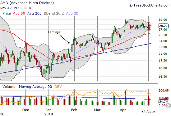 Advanced Micro Devices (AMD) rebounded sharply from a post-earnings fade.