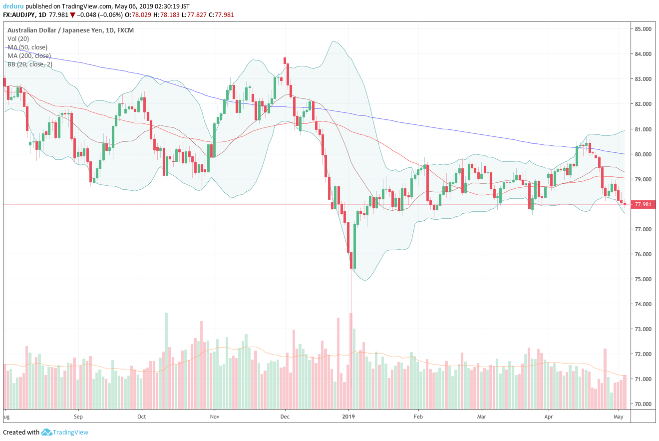 The Australian dollar versus Japanese yen (AUD/JPY) ended the week retesting the bottom of its months long trading range. It looks ready to make a clean break to the downside.