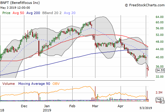 Benfitfocus (BNFT) cratered post-earnings and tested its low from last November in a confirmation of the earlier 200DMA breakdown.