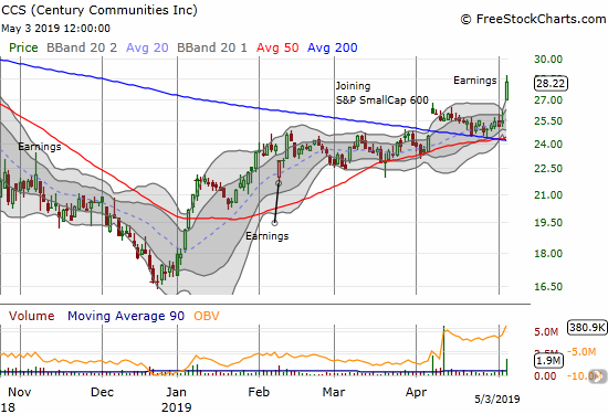 Century Communities (CCS) soared 11.3% post-earnings and closed at an 8-month high.