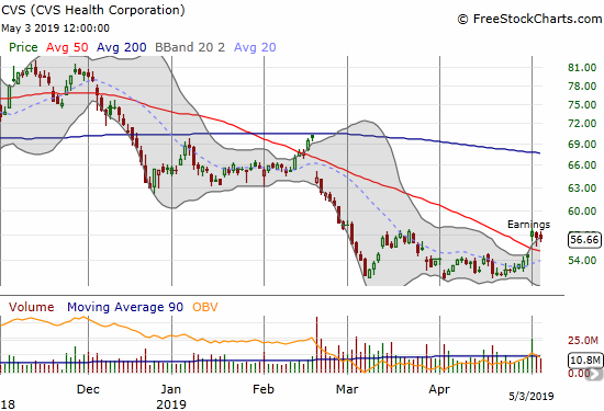 CVS Health Corporation (CVS) challenged its March high with a post-earnings 50DMA breakout.