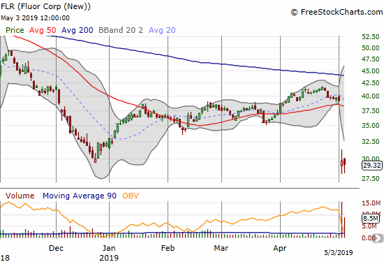 Fluor Corp (FLR) suffered a devastating post-earnings gap down. The stock is barely clinging to last December's low which itself is about a 10 1/2 year low.