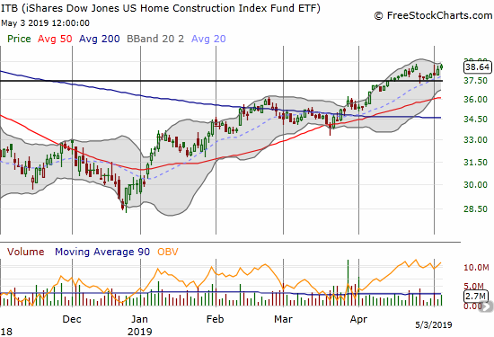 The iShares US Home Construction ETF (ITB) closed a sizable gap down that appeared to carve out the seasonal top.