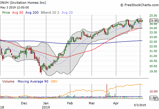 Invitation Homes (INVH) broke out to new all-time highs last month after months of churning going into last Fall's sell-off.