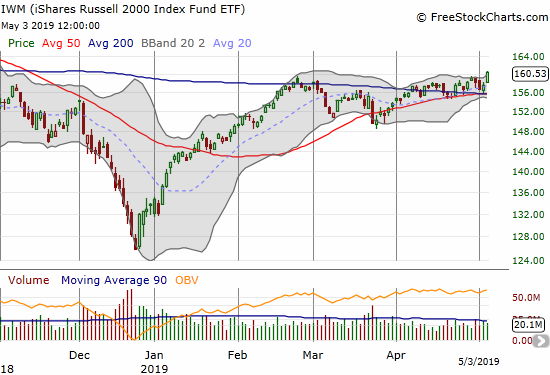 The iShares Russell 2000 ETF (IWM) broke out to 7-month highs.