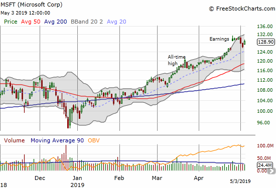 Microsoft (MSFT) suddenly rushed to fill its post-earnings gap up. Friday's buyers stalled the reversal.