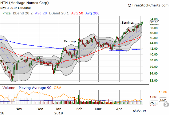 Meritage Homes (MTH) jumped and sputtered post-earnings but is now trading at a 16-month high.