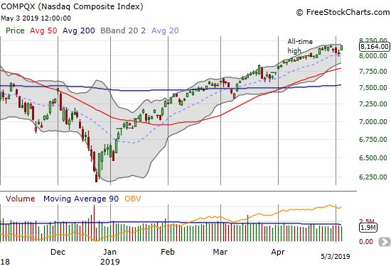 The NASDAQ (NDX) jumped 1.6% to close at a marginal new all-time high.