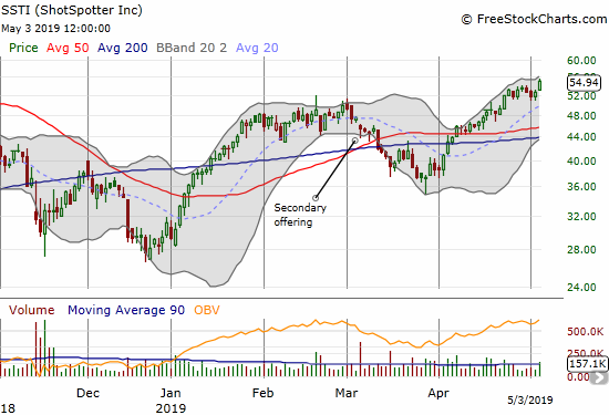 ShotSpotter (SSTI) gained 4.2% to break out to its own 7-month high.