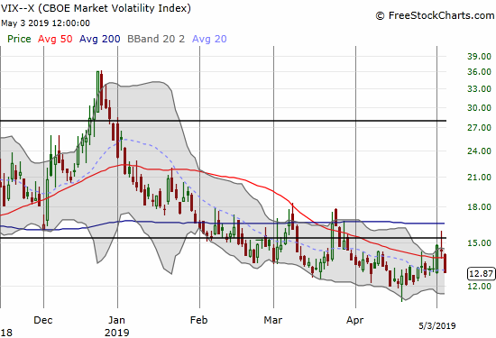 The volatility index (VIX) ended the week slightly higher but in between included its own volatility. At one point, the VIX crossed the 15.35 pivot line before faders went back to work.