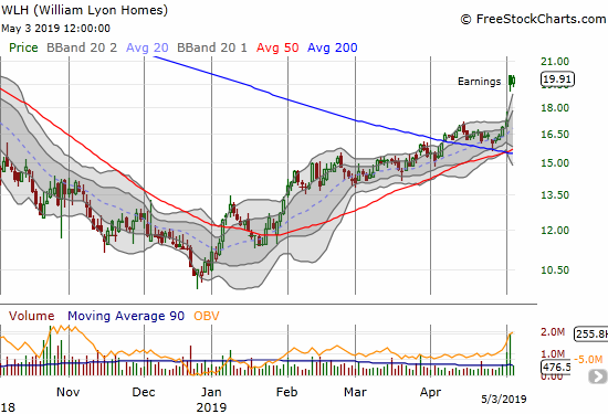 William Lyons Homes (WLH) jumped to an 8-month high post-earnings.