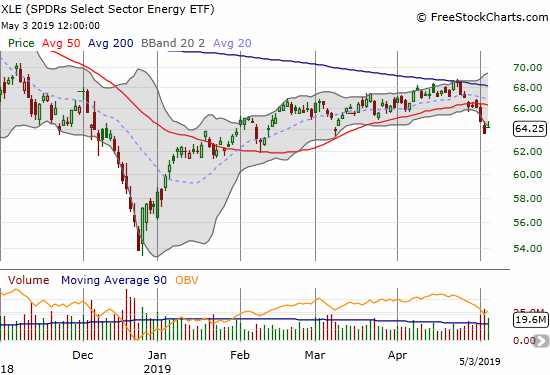 Energy Select Sector SPDR ETF (XLE) suffered a 50DMA breakdown that confirmed earlier 200DMA resistance.