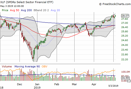 The Financial Select Sector SPDR ETF (XLF) gained 0.9% and made a marginal new 7-month high.
