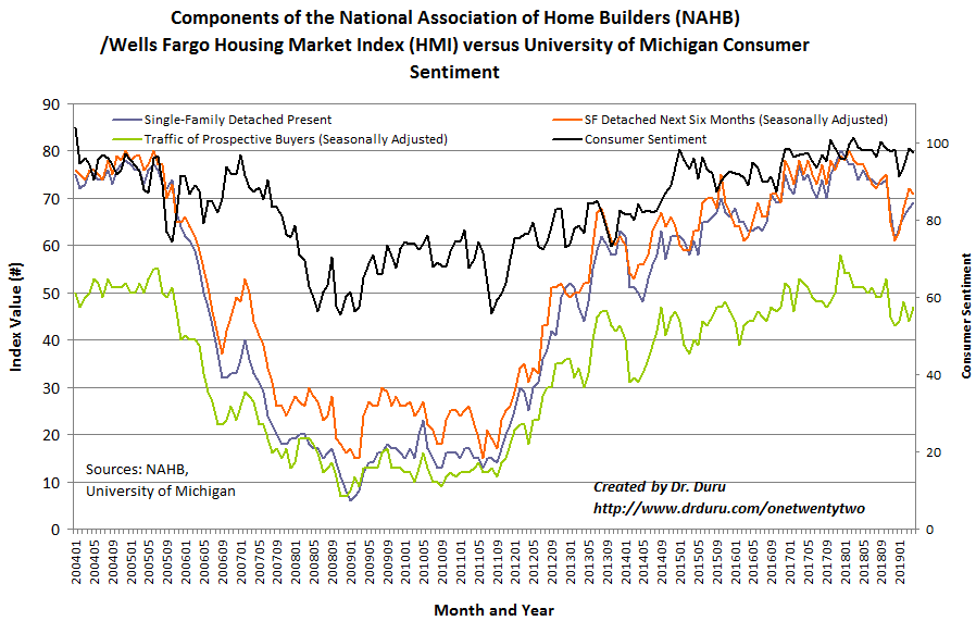 The Housing Market Index (HMI) components have stabilized somewhat after a rough year. Note that consumer sentiment remains stalled out.