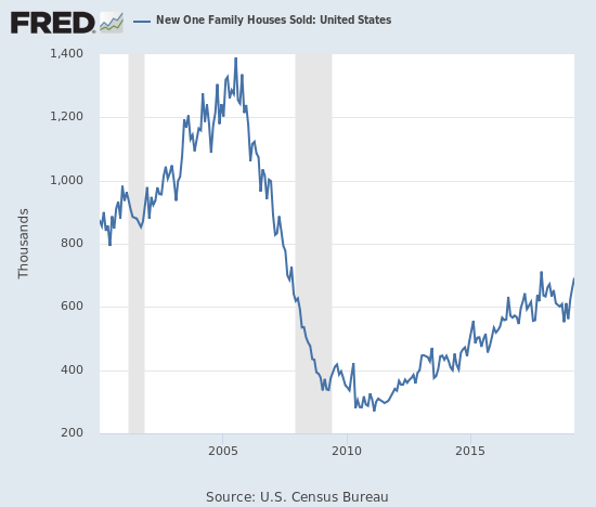 New home sales continues to rebound sharply.