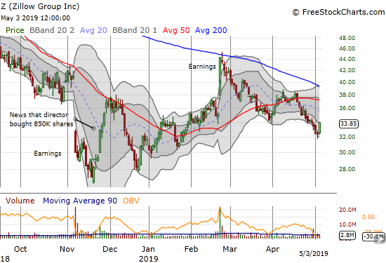 Zillow Group (Z) confirmed its downtrend from the post-earnings peak with a lower low last week.