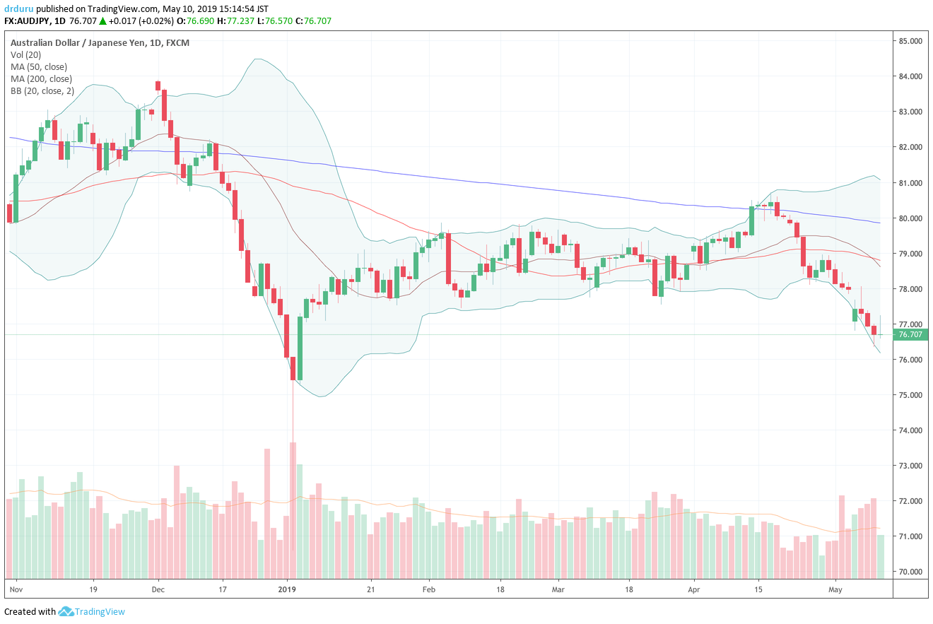 AUD/JPY continues to slide toward a challenge of the flash crash day that started 2019.