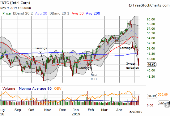 Intel (INTC) gapped below its 200DMA support for a 5.3% loss.
