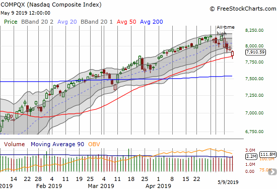 The NASDAQ (NDX) sold below its 50DMA but managed to close well above this important uptrending support.
