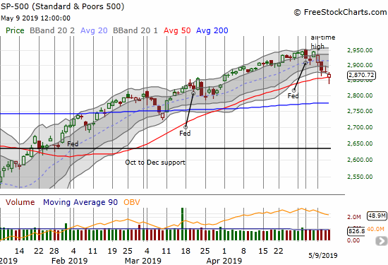 The S&P 500 (SPY) sold below its 50DMA but managed to close just above this important uptrending support.
