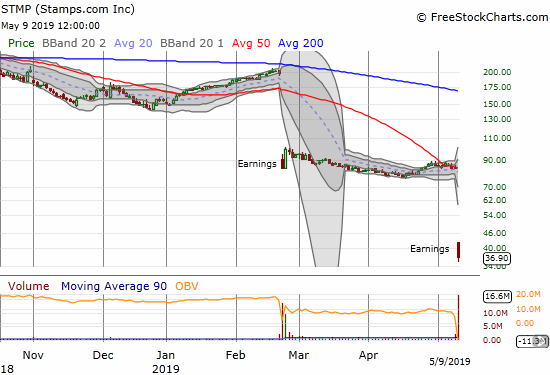 Stamps.com (STMP) lost a whopping 55.8% post-earnings with a resounding confirmation of 50DMA resistance.