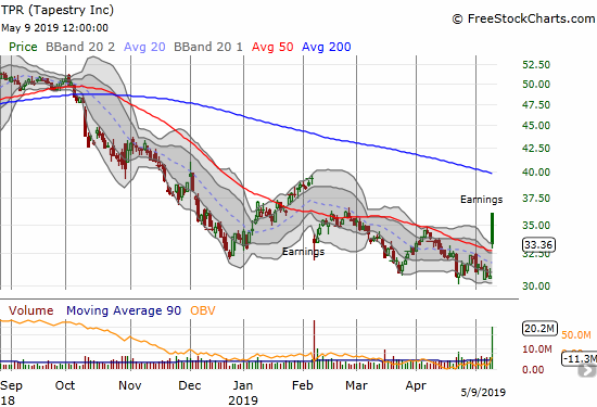Tapestry (TPR) gapped and crapped post-earnings, just barely managing to close above its 50DMA.