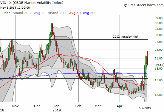 The volatility index (VIX) faded sharply to close down for the first time this week.