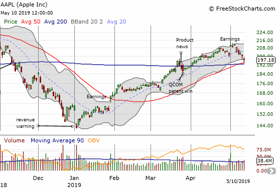 Apple (AAPL) filled its post-earnings gap up and then some. On Friday, the stock bounced sharply from converged support at its 50 and 200DMAs.