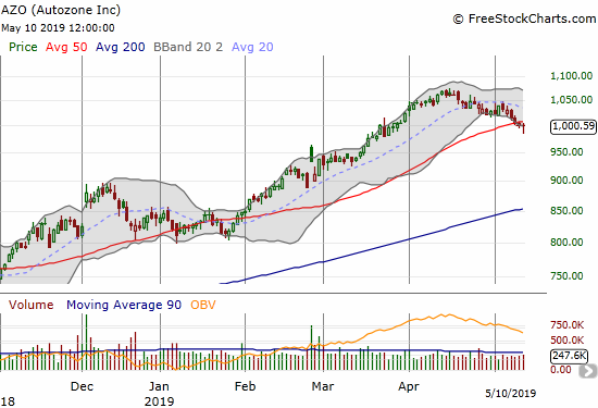 Autozone (AZO) broke down below 50DMA support for the first time since January as the stock pivots around the $1000 level.
