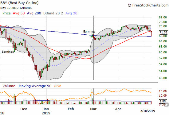 Best Buy (BBY) tapped 200DMA support before rebounding sharply. It still closed under 50DMA resistance with a 1.3% loss on the day.