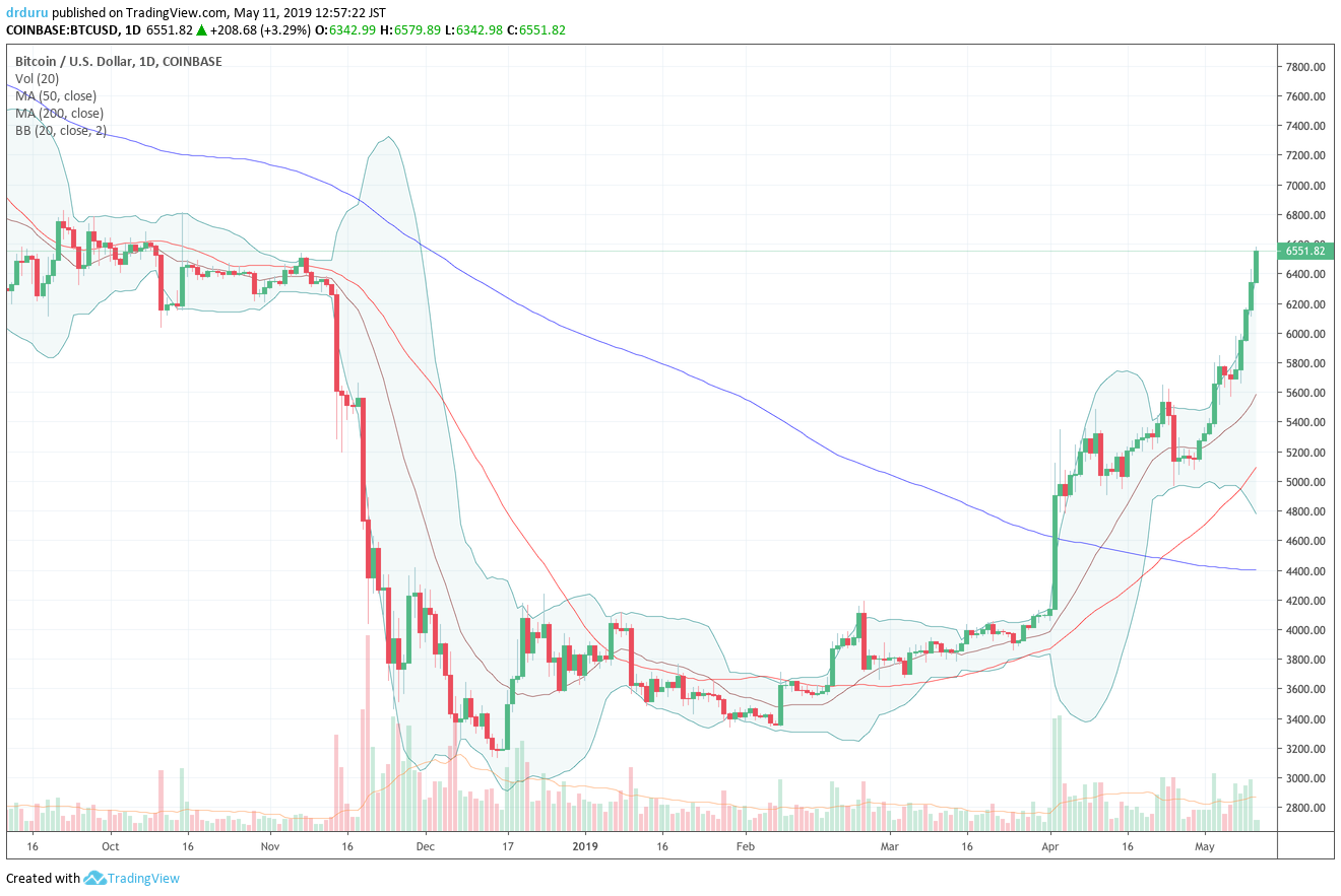 Bitcoin (BTC/USD) is now up 28% since its last notable pullback. Bitcoin has also completely reversed its losses from the big November, 2018 breakdown.