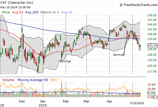 Caterpillar (CAT) confirmed a 50DMA breakdown but two hammers in a row may be carving out a new bottom.
