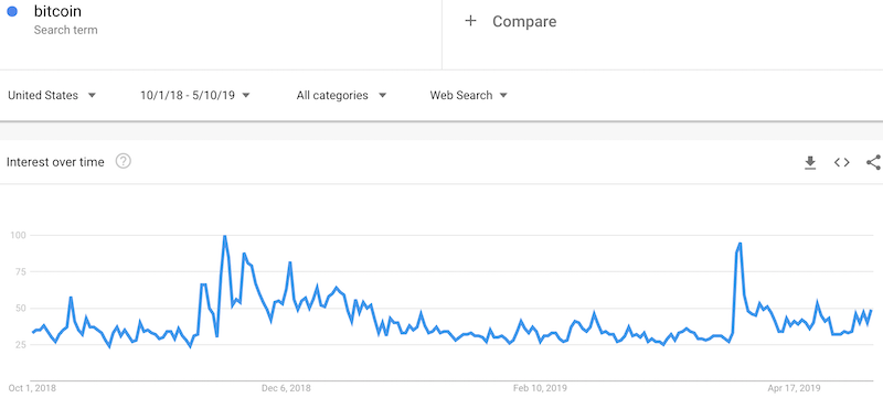 Search interest in Bitcoin remains higher than the baseline going into the last peak. There is a small hint of interest picking up again in recent days.