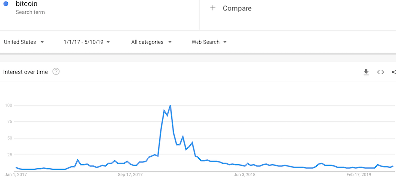 Note that the current search interest in Bitcoin is still just a blip compared to the great bubble of 2017/2018.