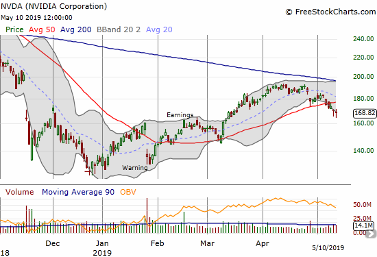 NVIDIA (NVDA) suffered a 50DMA breakdown that confirmed approximate resistance from its downtrending 200DMA.