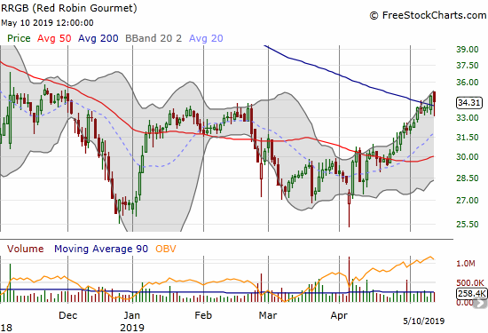 Red Robin Gourmet (RRGB) printed a 200DMA breakout, its first such close in a year.