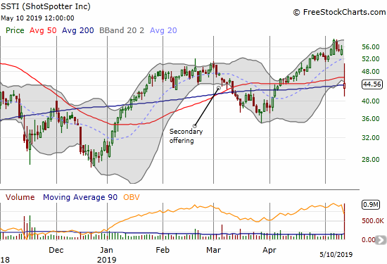 ShotSpotter (SSTI) cratered 18.8% post-earnings as it struggled to hold onto 200DMA support.