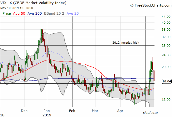 The volatility index (VIX) imploded with a 16.0% loss that confirmed the big fade from the previous day. The VIX still managed to close above the 15.35 pivot.