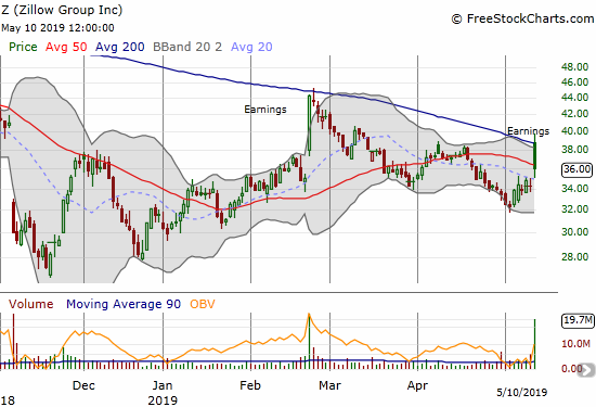 Z (Zillow Group) soared post-earnings but met stiff resistance at its downtrending 200DMA. The resulting gap and crap closed the stock below its 50DMA.