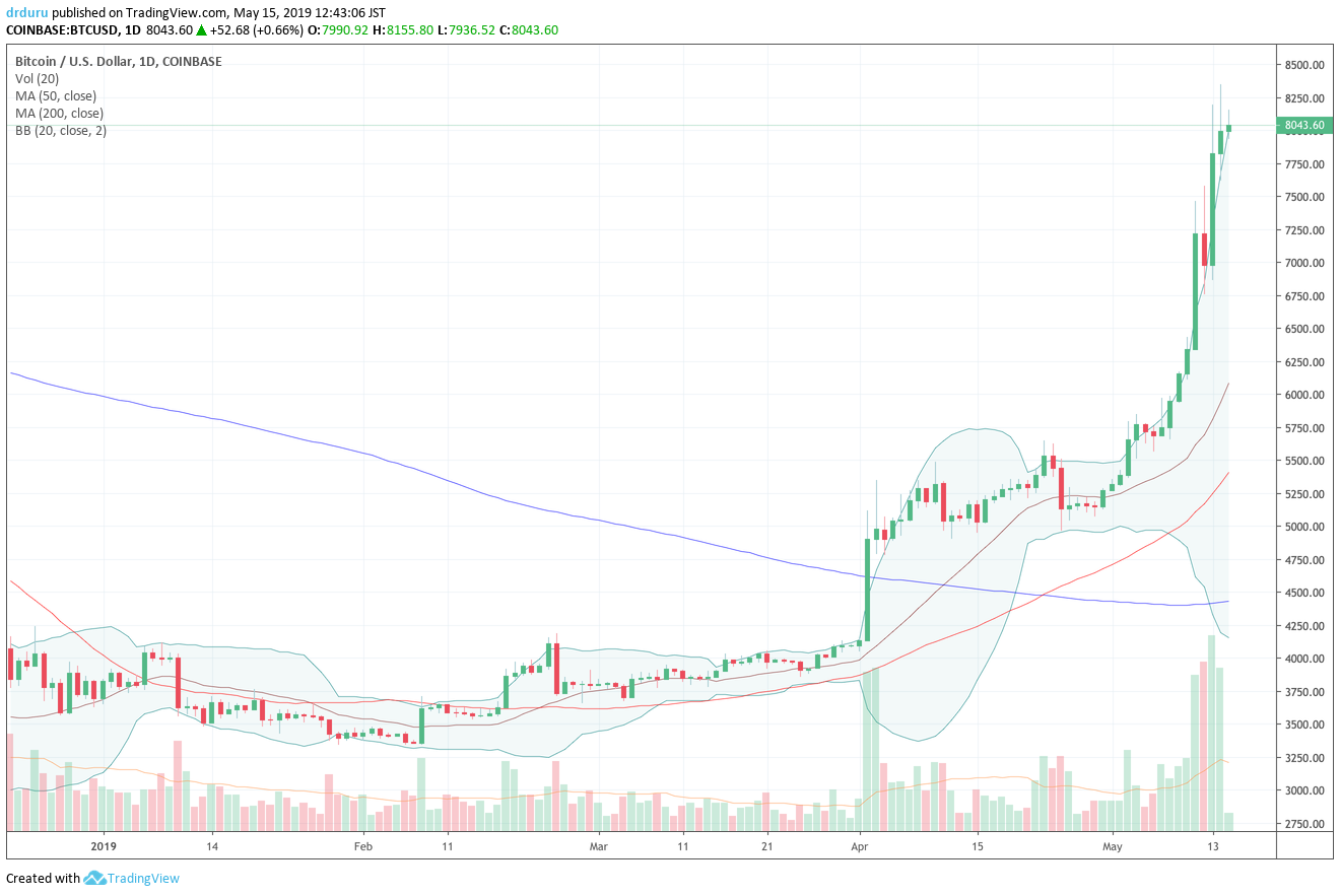 Bitcoin (BTC/USD) at one point surged right through the $8000 mark. The parabolic run-up over the past few days has delivered a 129% year-to-date gain.