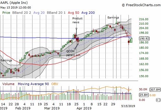 Apple (AAPL) broke down below 50 and 200DMA supports. The stock instantly went from a bullish test of 200DMA support to a bearish struggle to test 200DMA resistance.