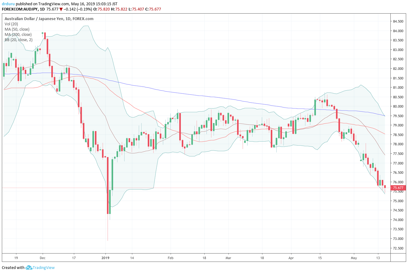 The Australian dollar vs Japanese yen (AUD/JPY) continues an orderly sell-off from the April peak. A test of flash crash lows is starting to loom.