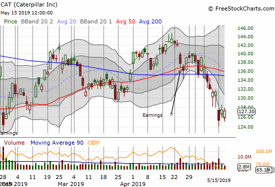 Caterpillar (CAT) continues to cascade downward after its 50 and 200DMA breakdowns in early May.