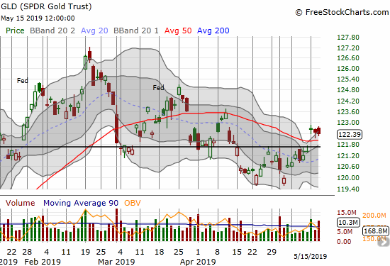 SPDR Gold Trust (GLD) broke out above its 50DMA resistance but buyer have yet to follow-through.